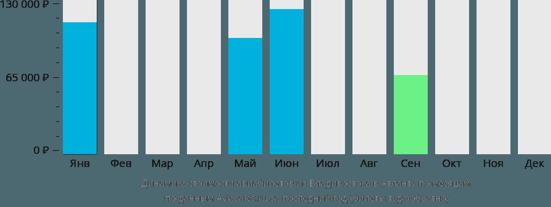 Динамика стоимости авиабилетов из Владивостока в Атланту по месяцам