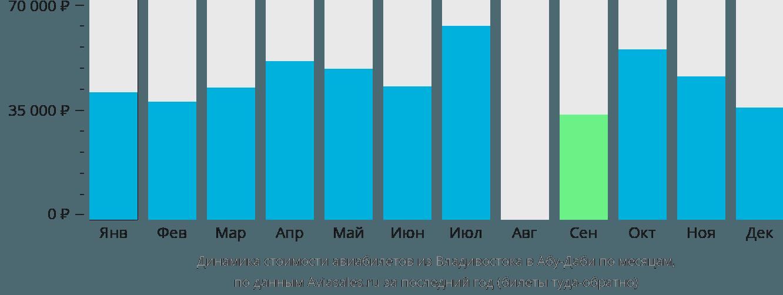 Динамика стоимости авиабилетов из Владивостока в Абу-Даби по месяцам