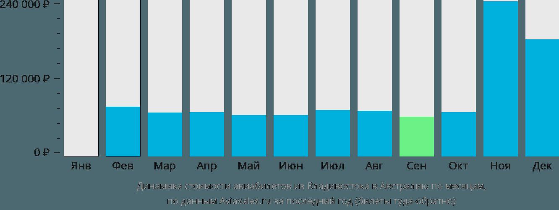 Динамика стоимости авиабилетов из Владивостока в Австралию по месяцам