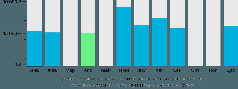 Динамика стоимости авиабилетов из Владивостока в Анталью по месяцам