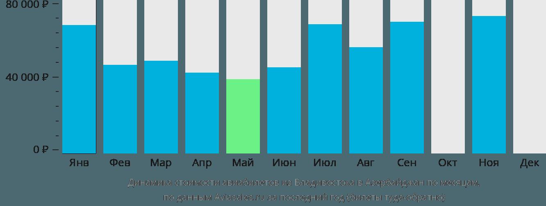 Динамика стоимости авиабилетов из Владивостока в Азербайджан по месяцам