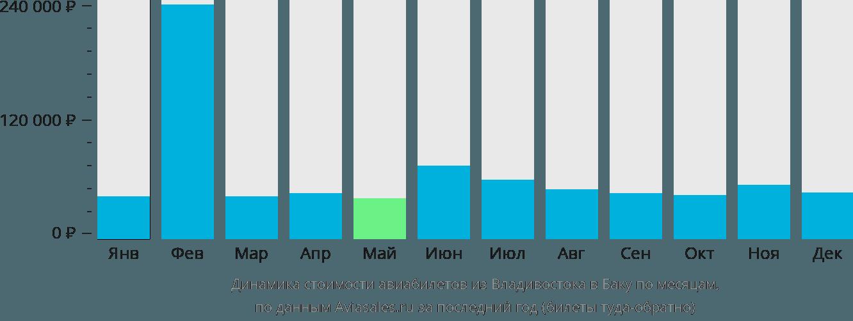 Динамика стоимости авиабилетов из Владивостока в Баку по месяцам