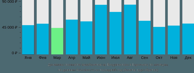 Динамика стоимости авиабилетов из Владивостока в Барселону по месяцам