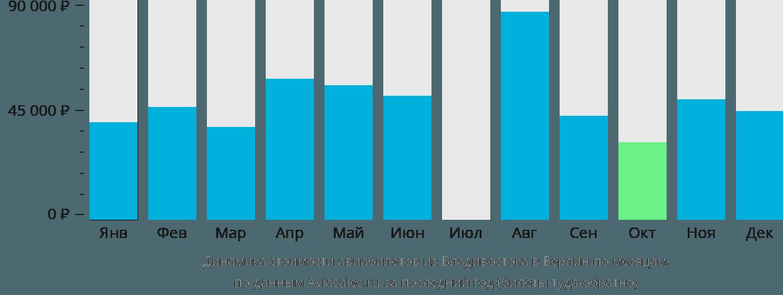 Динамика стоимости авиабилетов из Владивостока в Берлин по месяцам