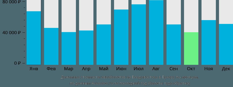 Динамика стоимости авиабилетов из Владивостока в Бухару по месяцам
