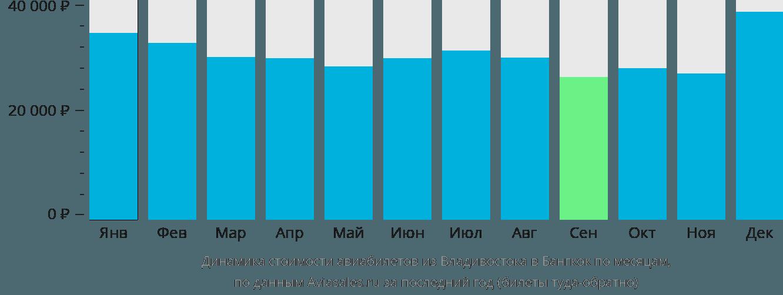 Динамика стоимости авиабилетов из Владивостока в Бангкок по месяцам