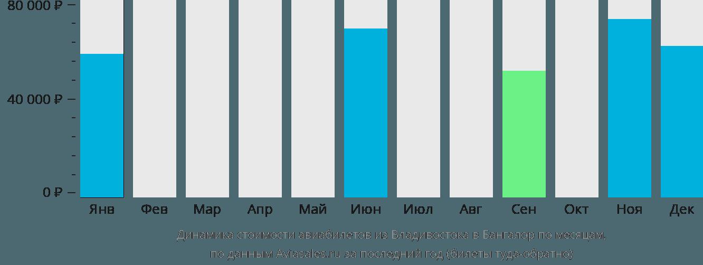 Динамика стоимости авиабилетов из Владивостока в Бангалор по месяцам