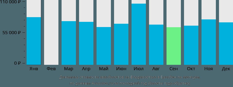 Динамика стоимости авиабилетов из Владивостока в Брисбен по месяцам