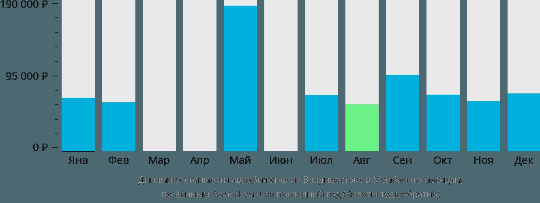 Динамика стоимости авиабилетов из Владивостока в Мумбаи по месяцам