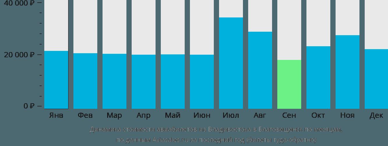Динамика стоимости авиабилетов из Владивостока в Благовещенск по месяцам