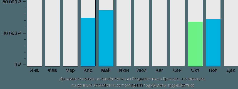 Динамика стоимости авиабилетов из Владивостока в Брюссель по месяцам