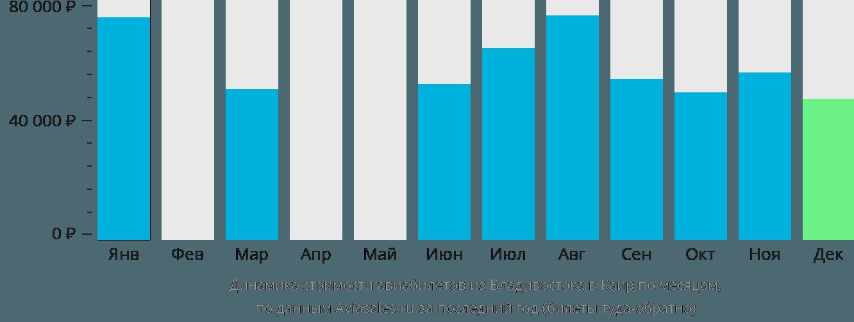 Динамика стоимости авиабилетов из Владивостока в Каир по месяцам