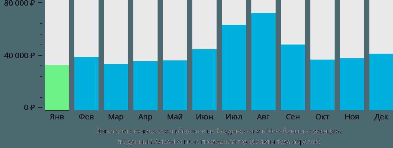 Динамика стоимости авиабилетов из Владивостока в Челябинск по месяцам