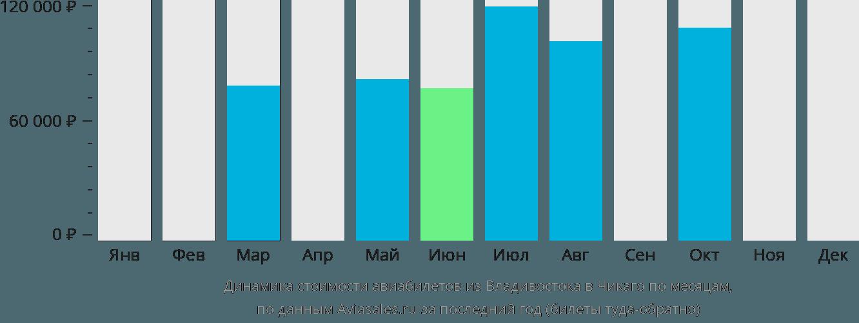 Динамика стоимости авиабилетов из Владивостока в Чикаго по месяцам