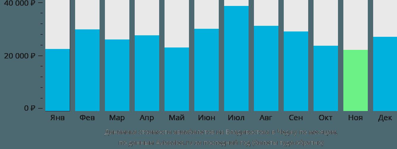 Динамика стоимости авиабилетов из Владивостока в Чеджу по месяцам