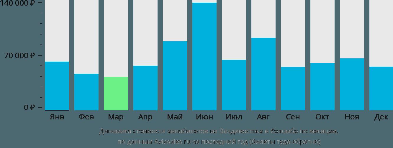 Динамика стоимости авиабилетов из Владивостока в Коломбо по месяцам