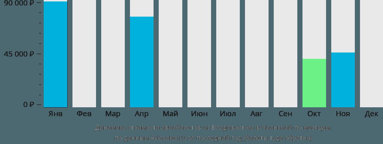 Динамика стоимости авиабилетов из Владивостока в Чиангмай по месяцам