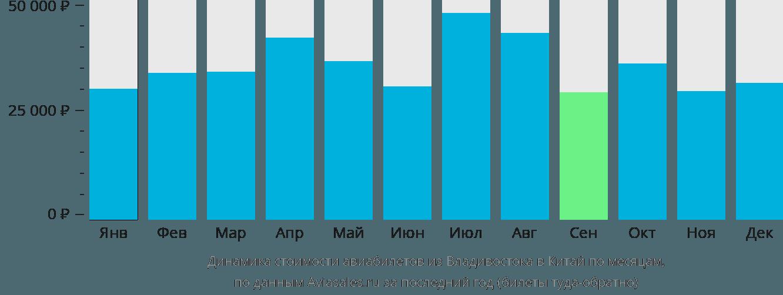 Динамика стоимости авиабилетов из Владивостока в Китай по месяцам
