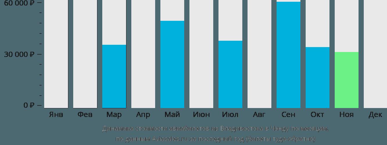 Динамика стоимости авиабилетов из Владивостока в Чэнду по месяцам