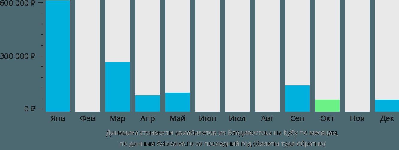 Динамика стоимости авиабилетов из Владивостока на Кубу по месяцам