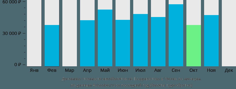 Динамика стоимости авиабилетов из Владивостока в Чехию по месяцам
