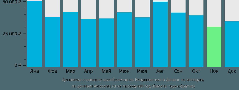 Динамика стоимости авиабилетов из Владивостока в Дананг по месяцам