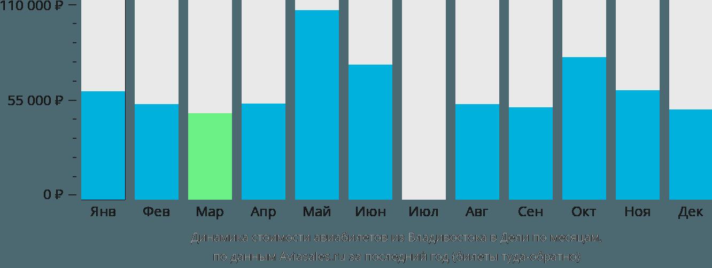 Динамика стоимости авиабилетов из Владивостока в Дели по месяцам