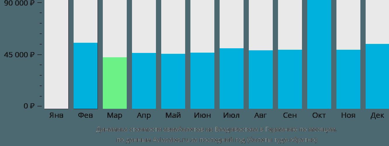 Динамика стоимости авиабилетов из Владивостока в Германию по месяцам
