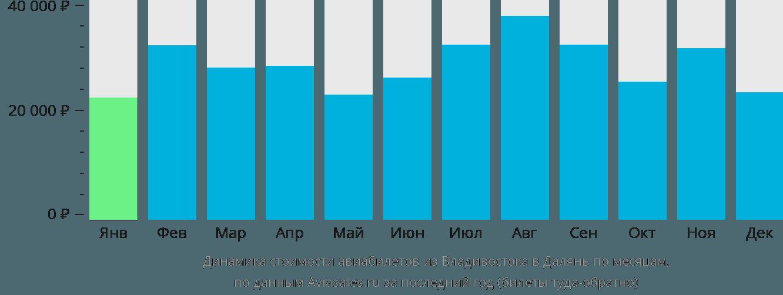 Динамика стоимости авиабилетов из Владивостока в Далянь по месяцам