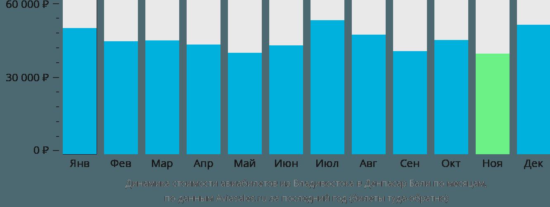 Динамика стоимости авиабилетов из Владивостока в Денпасар Бали по месяцам