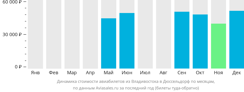Динамика стоимости авиабилетов из Владивостока в Дюссельдорф по месяцам