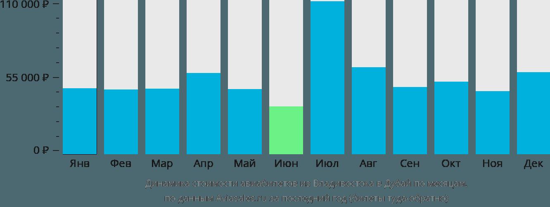 Динамика стоимости авиабилетов из Владивостока в Дубай по месяцам