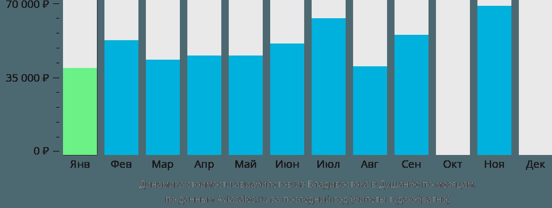 Динамика стоимости авиабилетов из Владивостока в Душанбе по месяцам