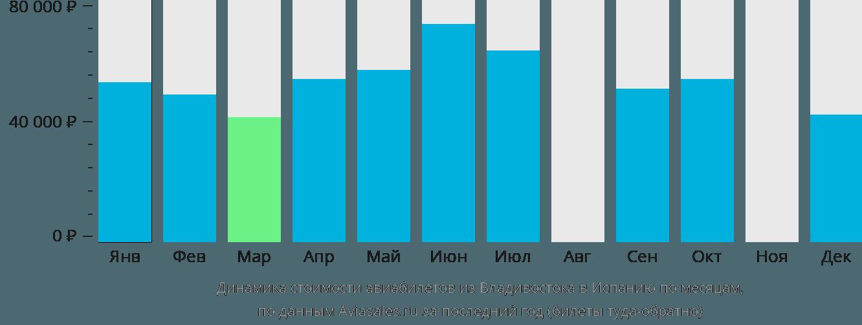 Динамика стоимости авиабилетов из Владивостока в Испанию по месяцам