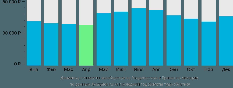 Динамика стоимости авиабилетов из Владивостока в Ереван по месяцам