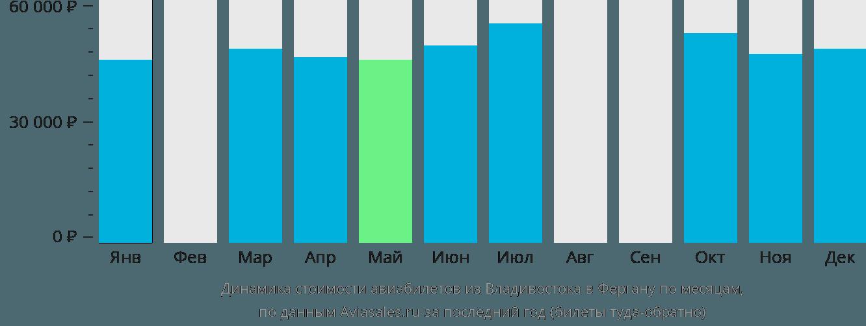 Динамика стоимости авиабилетов из Владивостока в Фергану по месяцам