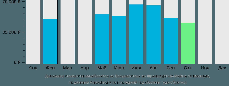 Динамика стоимости авиабилетов из Владивостока во Франкфурт-на-Майне по месяцам