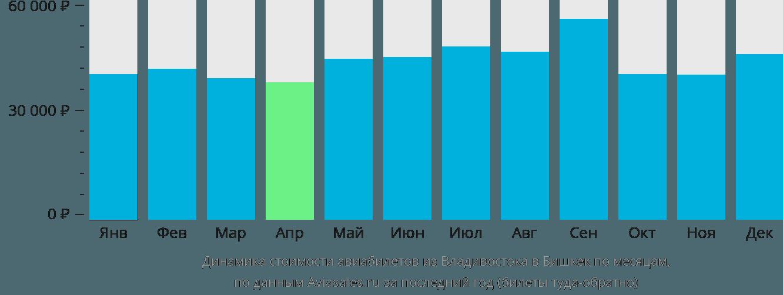 Динамика стоимости авиабилетов из Владивостока в Бишкек по месяцам