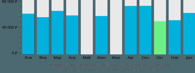 Динамика стоимости авиабилетов из Владивостока во Францию по месяцам