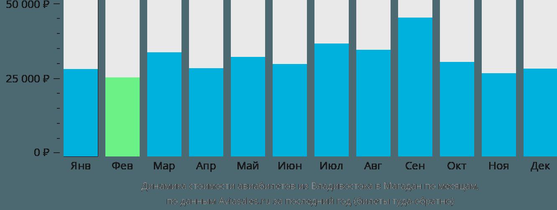 Динамика стоимости авиабилетов из Владивостока в Магадан по месяцам