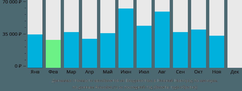 Динамика стоимости авиабилетов из Владивостока в Нижний Новгород по месяцам
