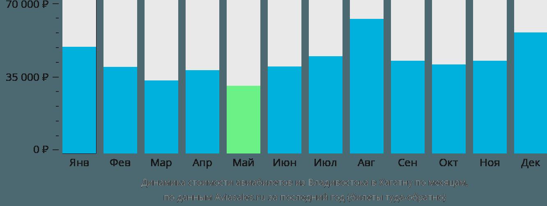 Динамика стоимости авиабилетов из Владивостока в Хагатну по месяцам