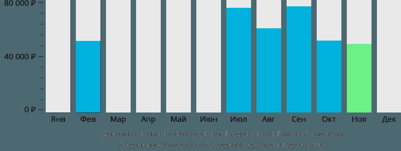 Динамика стоимости авиабилетов из Владивостока в Гамбург по месяцам