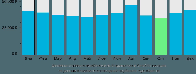 Динамика стоимости авиабилетов из Владивостока в Ханой по месяцам