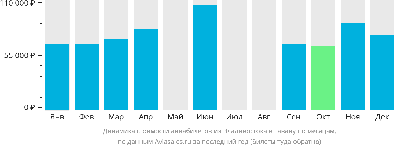 Динамика стоимости авиабилетов из Владивостока в Гавану по месяцам