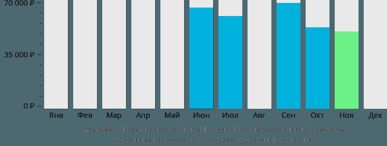 Динамика стоимости авиабилетов из Владивостока в Ираклион (Крит) по месяцам