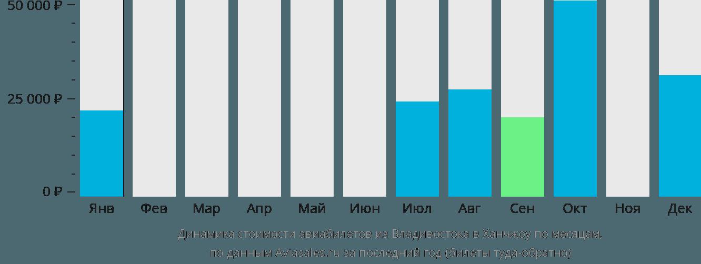 Динамика стоимости авиабилетов из Владивостока в Ханчжоу по месяцам