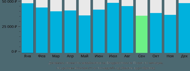 Динамика стоимости авиабилетов из Владивостока на Пхукет по месяцам