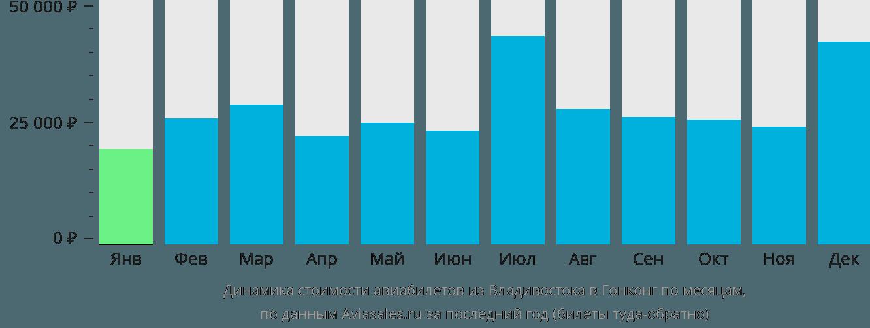 Динамика стоимости авиабилетов из Владивостока в Гонконг по месяцам