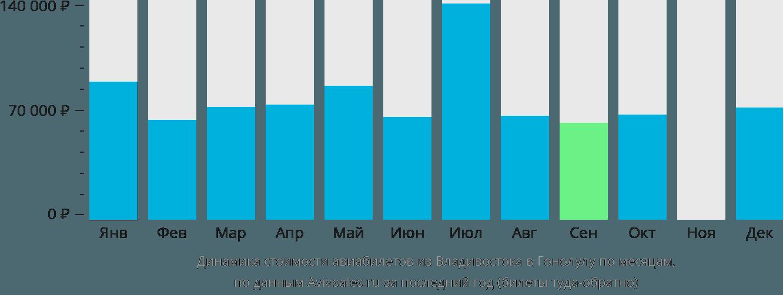 Динамика стоимости авиабилетов из Владивостока в Гонолулу по месяцам
